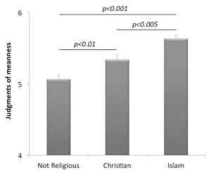 Children from Religious Households Judge Interpersonal Harm More Severely Than Children from Non-religious Households